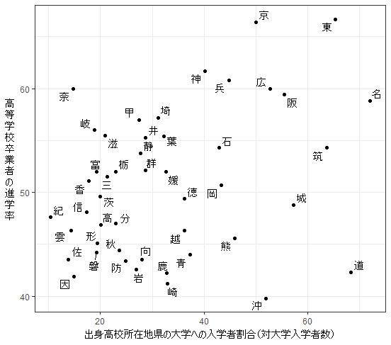 「神」のように都道府県名を1文字で表記し、データ点を打ち、X軸とY軸のタイトルを加えるなどした図。