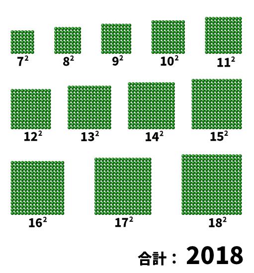 7<sup>2</sup>から18<sup>2</sup>までの合計は2018になる。