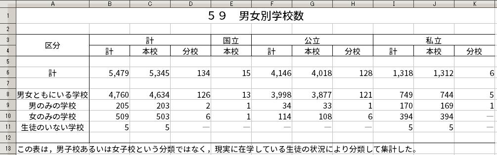 2015年の男女別学校数。