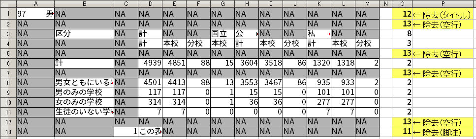 行内の NA の個数と、その行のセルの総数の比較。