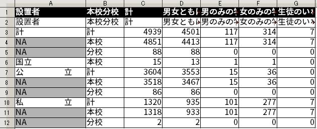 1行目のデータをもとに列名を設定したイメージ(黒地に白字が列名)。