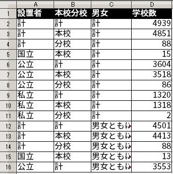 整然データとなった結果。4種類の変数がそれぞれ列をなすようになっている。