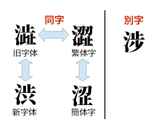 """「渋」にまつわる漢字の関係。""""涉""""だけ別字である。"""
