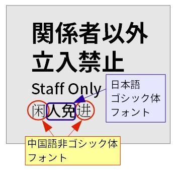 """フォントの設定が行われていないために日本語フォントと中国語フォントが混在してしまう例。ここでは、""""闲""""と""""进""""という簡体字が日本語フォントに含まれないため、中国語の非ゴシック体フォントになってしまっている。これに対して、""""人""""と""""免""""は日本語フォントに含まれている字であるため、日本語ゴシック体フォントで表示されている。"""